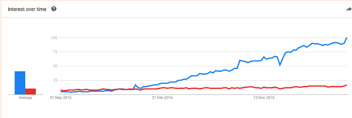 Angular JS Interest Over Time
